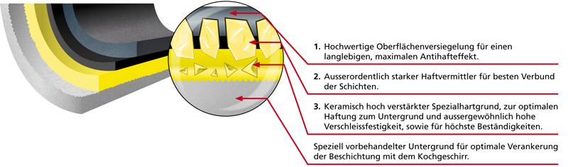 Titanoberfläche
